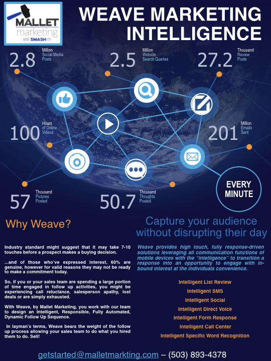 Weave Marketing Intelligence - by MalletMarketing.001